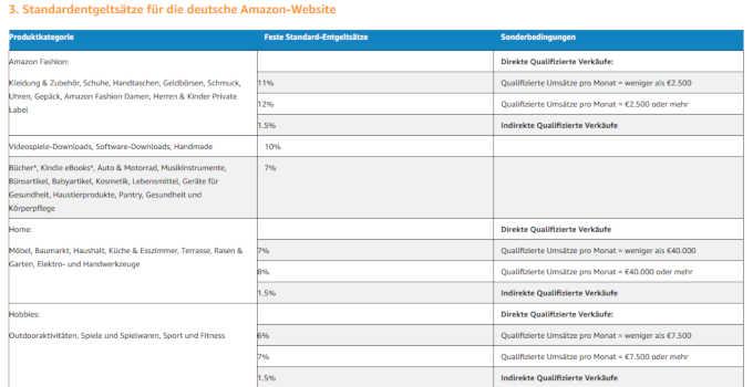 Monetarisierung einer Nische: Amazon Werbekostenerstattung