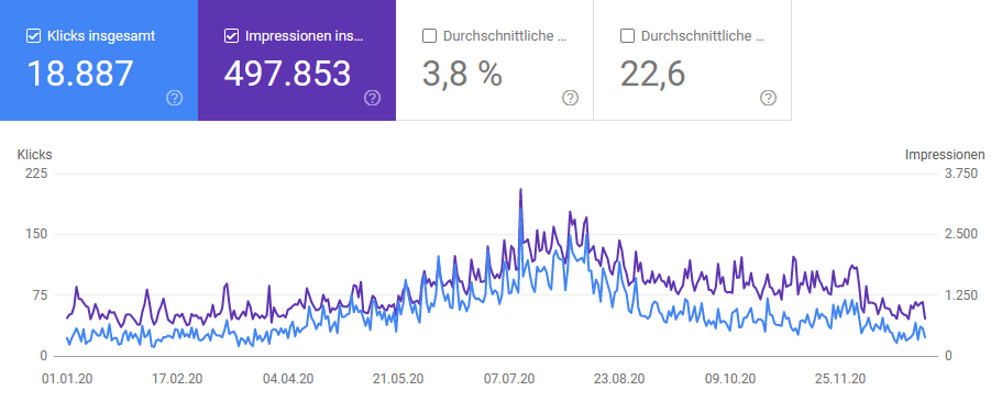 wanderzelt.de Bilanz 2020: Impressionen & Klicks Google